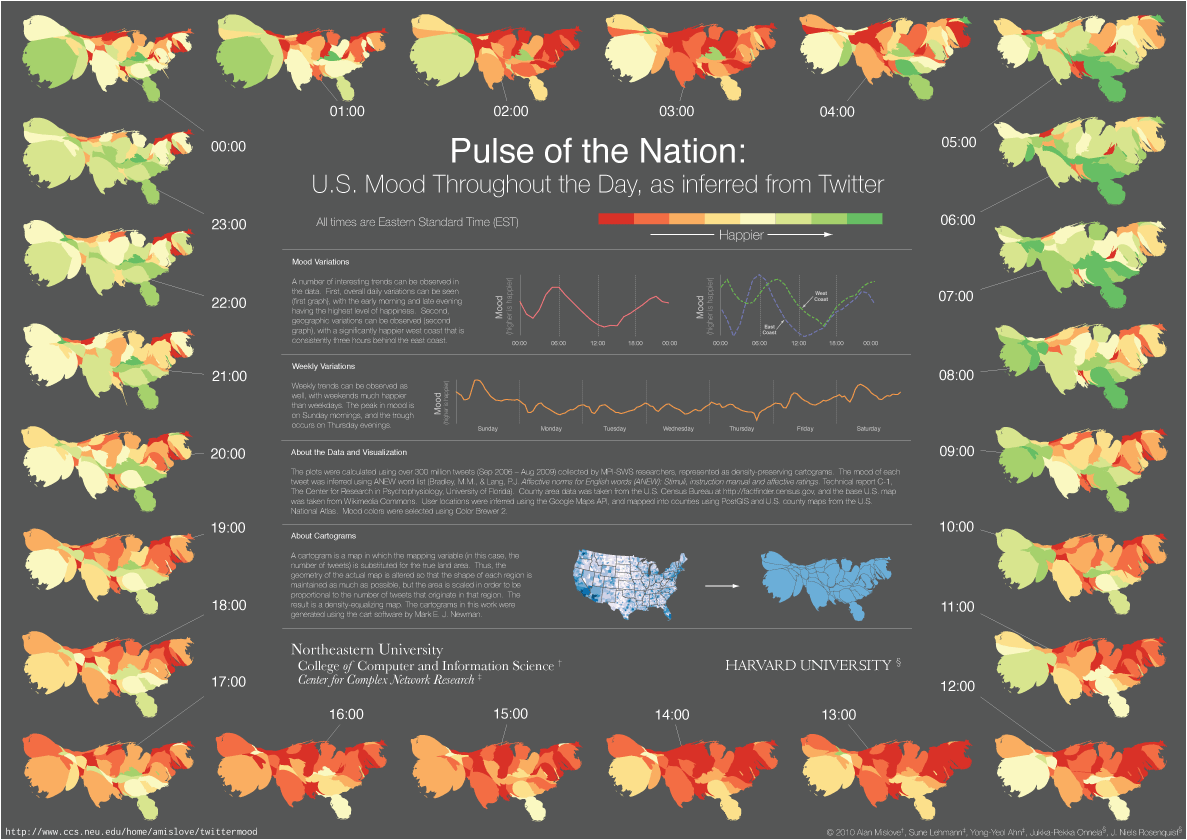 pulse of the nation